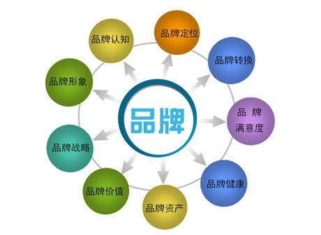 呼市网络公司谈搜索引擎的公司网站优化与品牌